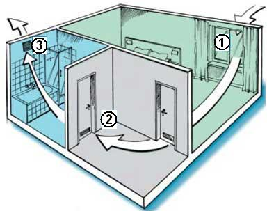 Как осуществляется проект вентиляции в частном доме
