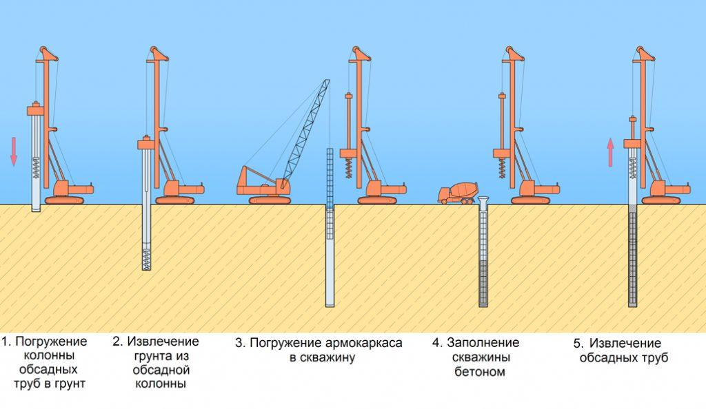 burenie-skvazin-fundamenta